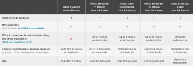 AudioJungle Music Licenses